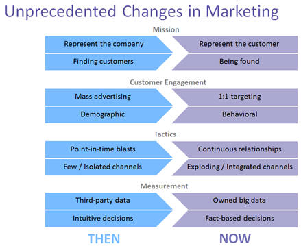 Unprecedented Changes in Marketing