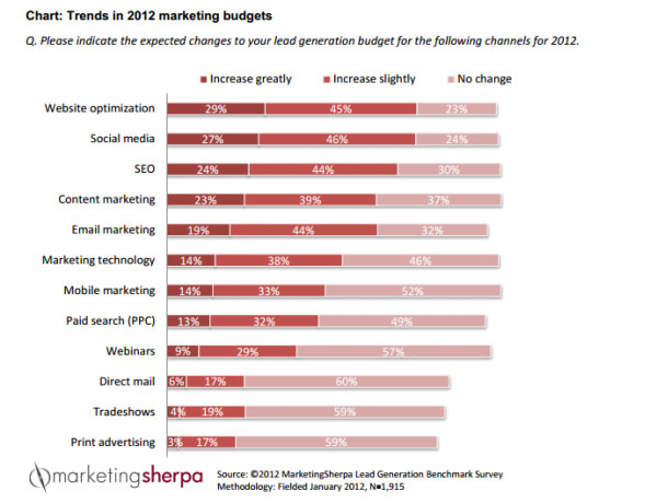 Lead Generation Budget Trends