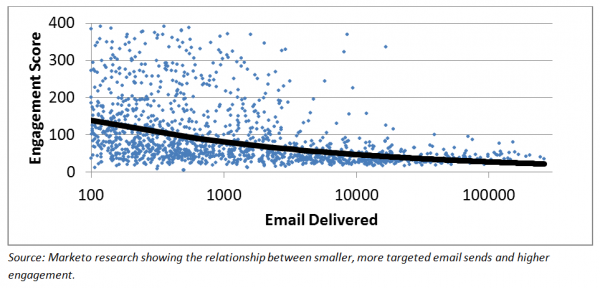 email volume vs engagement