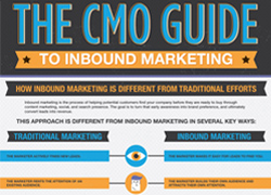 Inbound Infographic Thumbnail