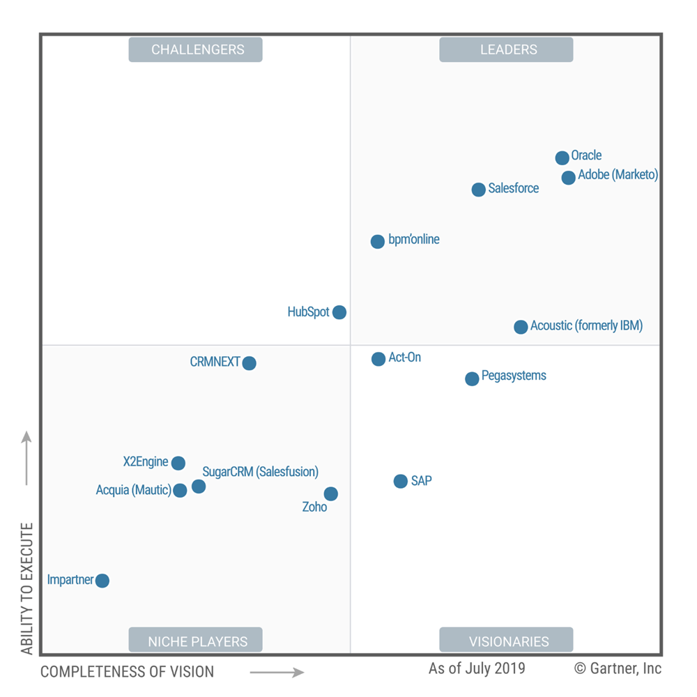 gartner mq lead management 2019 radius 2x